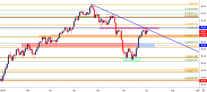 Crude Oil Price Outlook: Oil Grind Continues at Confluent Resistance