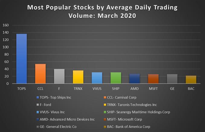 Biểu đồ hiển thị các cổ phiếu phổ biến nhất theo khối lượng giao dịch trung bình vào tháng 3 năm 2020