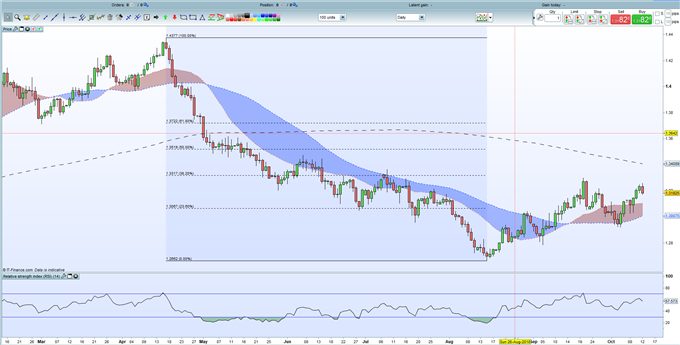 GBP: Heightened Risk Doesn't Reward Position-Taking This Week