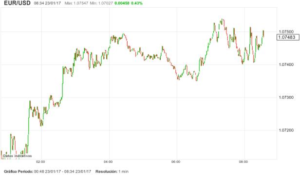 EUR/USD: la incertidumbre sigue siendo protagonista.