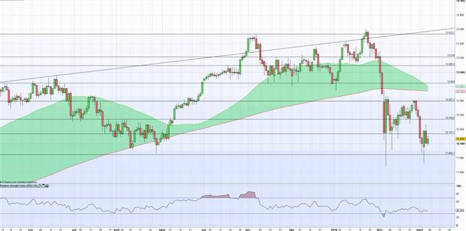 CAC/DAX : Gary Cohn fait plier les marchés dans l'attente de la BCE demain