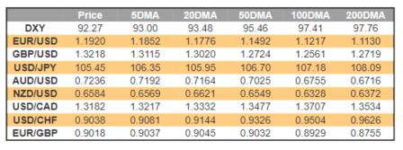 Canadian Dollar Forecast: Key USD/CAD Levels to Watch