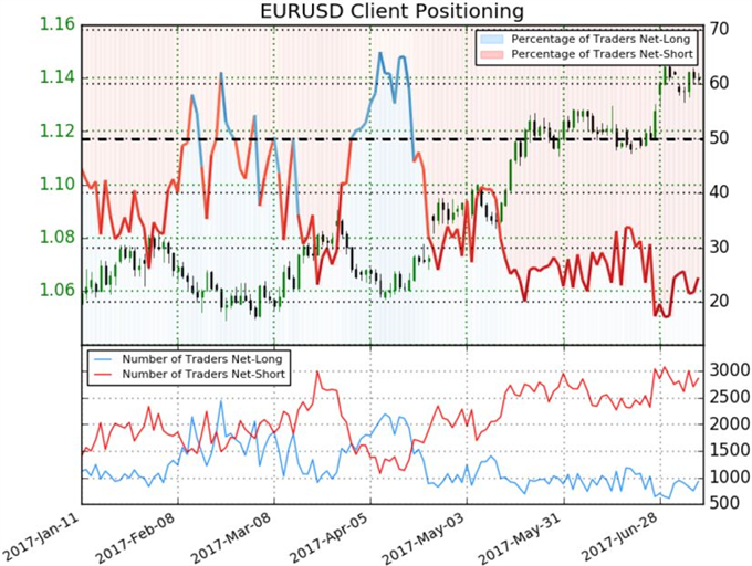 What Does the Divergence in EUR/USD COT and Spot Sentiment Data Suggest?