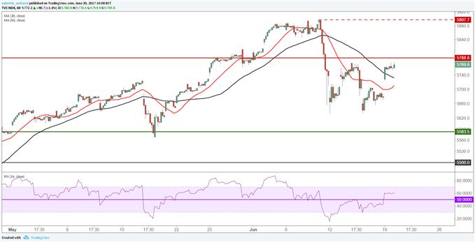 Wall Street : Stratégie haussière sur le Nasdaq