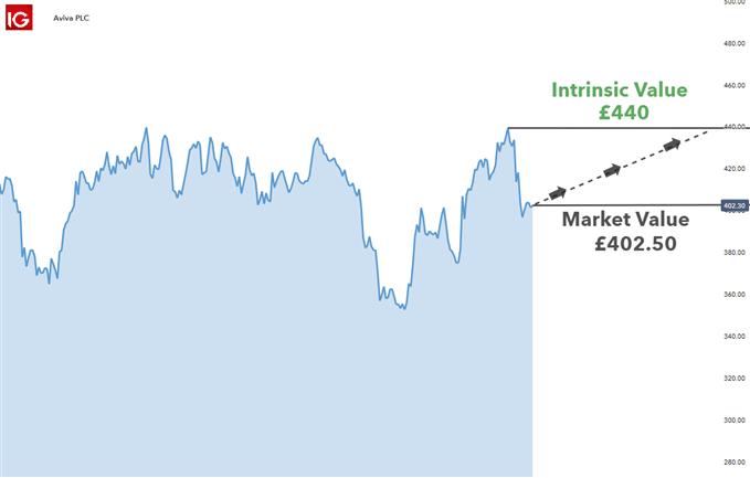 giao dịch cổ phiếu dưới giá trị thị trường