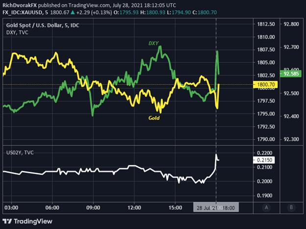 Gold price chart US Dollar Treasury Yields