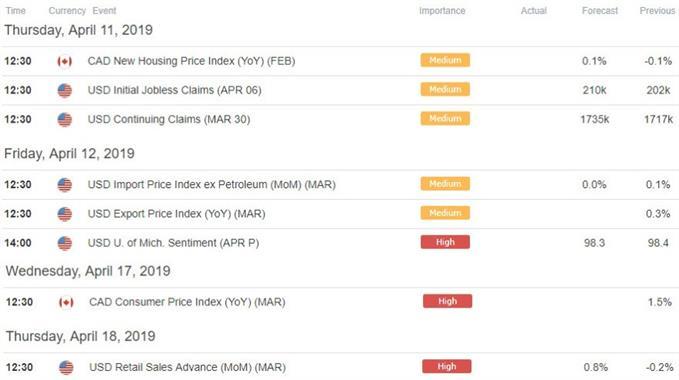 US / Canada Economic Calendar - USD/CAD Data Releases