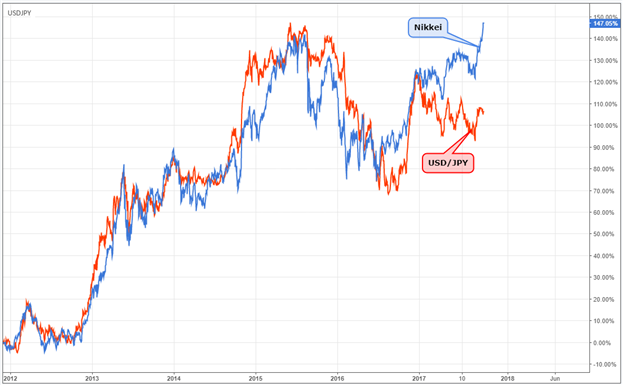 USD/JPY Stalls While Nikkei 225 Advances; One Trend Likely Reverses