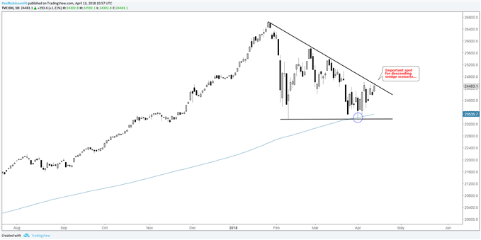 dow daily chart, descending wedge scenario