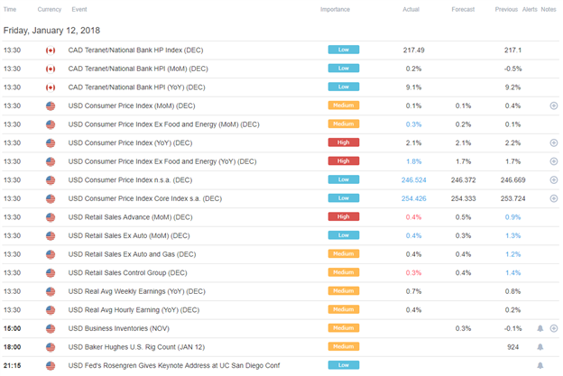 DailyFX US AM Digest: US Dollar at Three Year Low versus the Euro