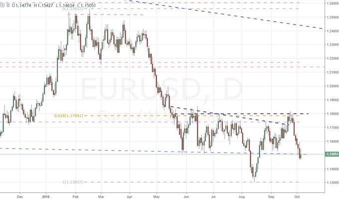 Daily Chart of EURUSD