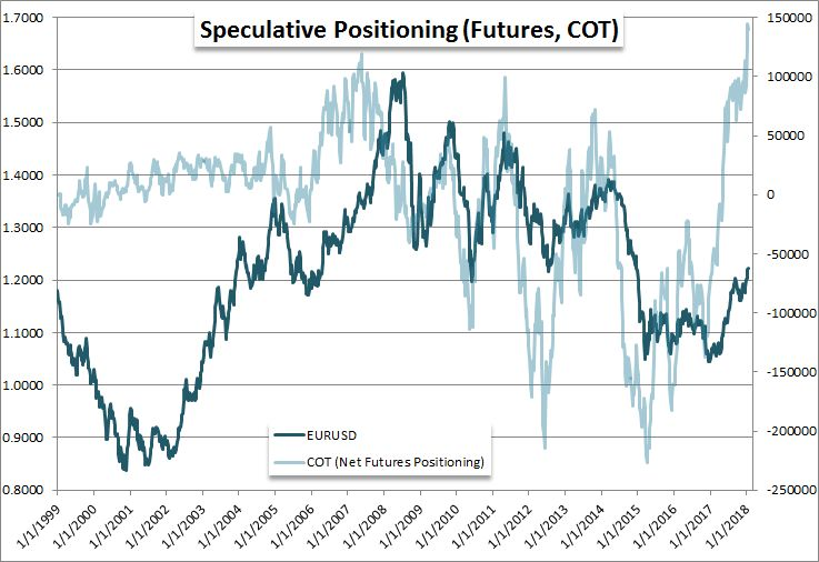 Euro Cot Net Futures Positioning