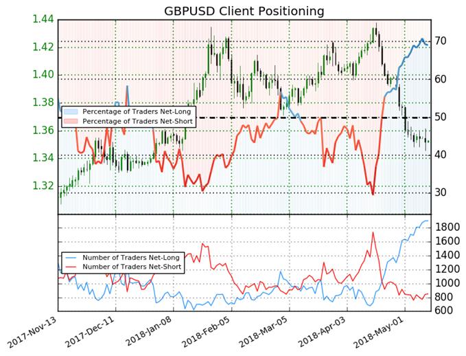Signal baissier du sentiment des traders IG sur le GBP/USD