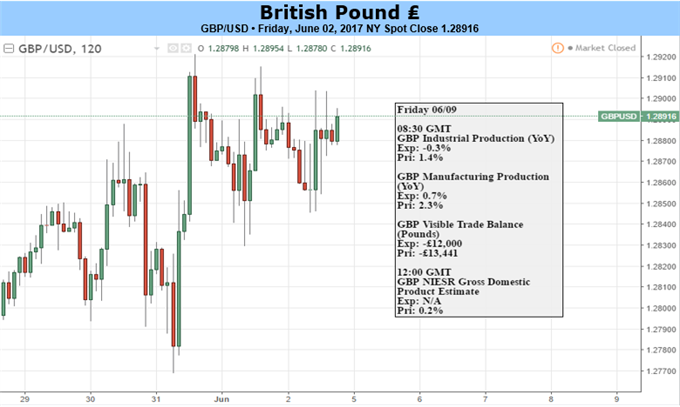 British Pound Recovery Mired by Threat of Hung U.K. Parliament