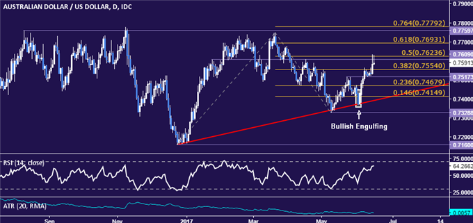 AUD/USD Technical Analysis: Struggling to Hold Above 0.76