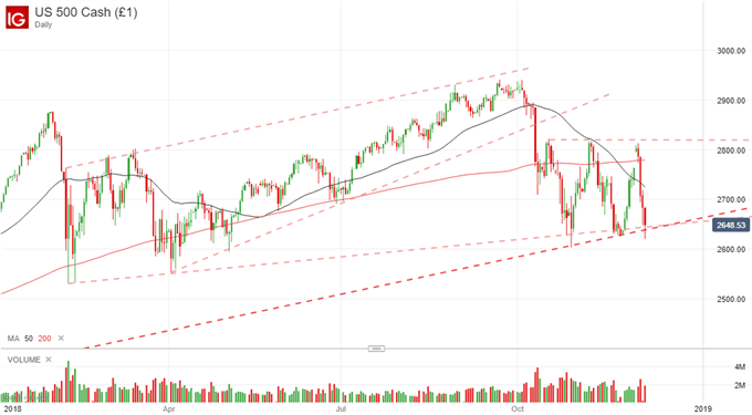 S&P 500 price chart december decline