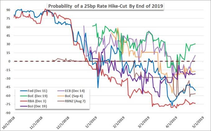 Probability of Central Bank Hikes to Cuts Through End of 2019