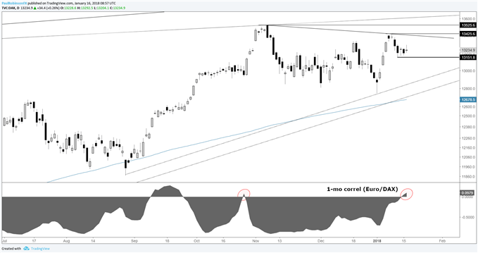 DAX daily price chart with euro correlation