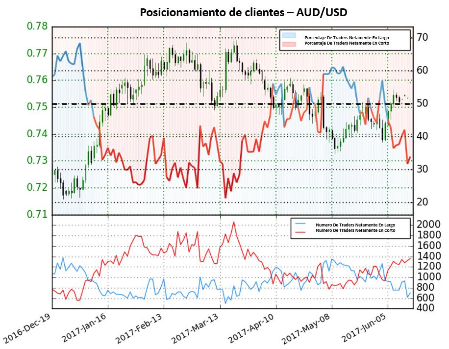 Posicionamiento AUD/USD: Caída de 24.9% de posiciones en largo señala fuertes perspectivas alcistas