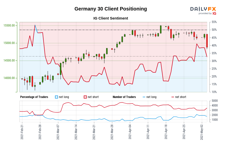 Germany 30 IG Client Sentiment: Our data shows traders are now net-long Germany 30 for the first time since Feb 26, 2021 when Germany 30 traded near 13,792.90.
