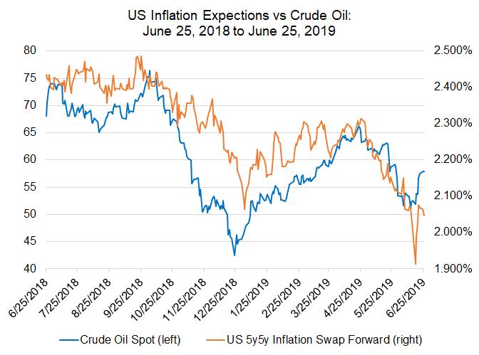 us inflation expecations, us inflation, us inflation expectations, inflation oil prices, oil prices