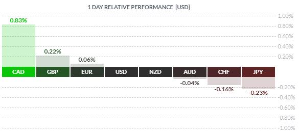 Le dollar canadien surperforme le Forex après accord ALENA
