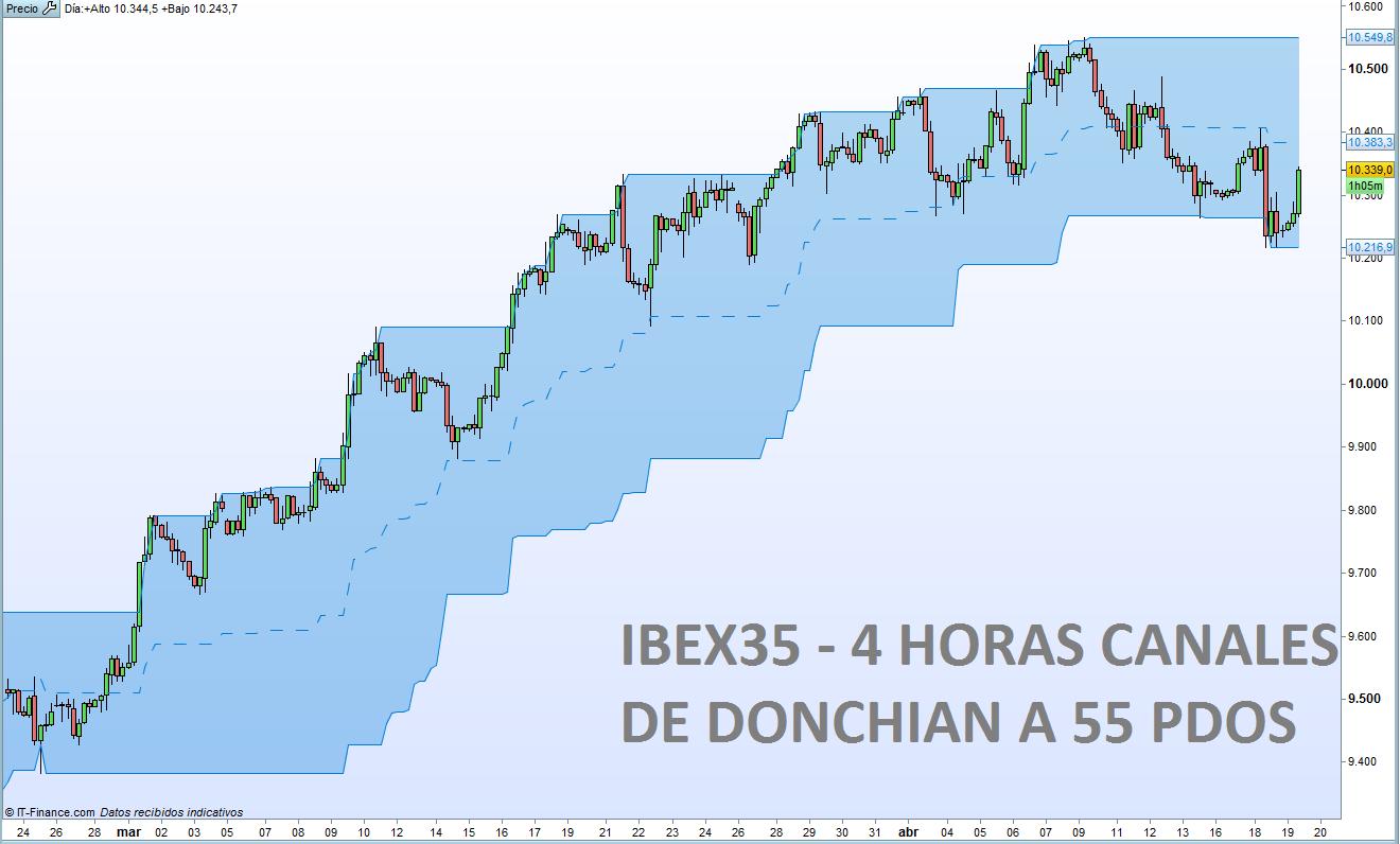 El IBEX35 logra los 10.300 ¿Y ahora?