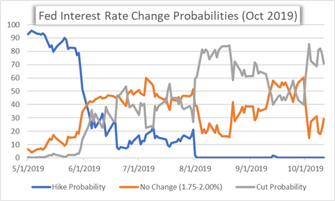 Fed Interest Rate Cut Probabilities October 2019