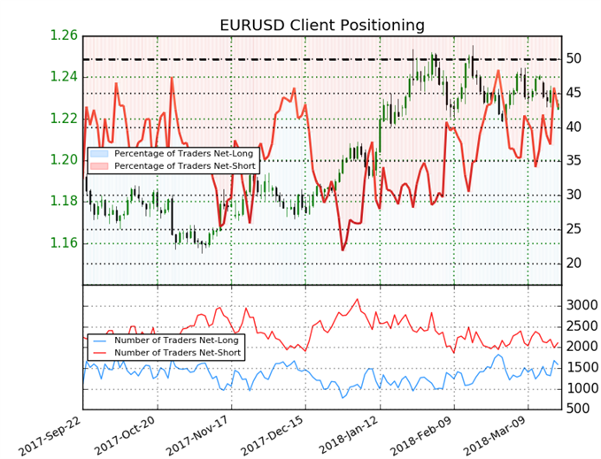 sentiment indicator on EUR/USD daily chart