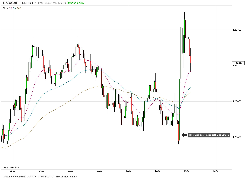 Canadá: Inflación interanual retrocede e impulsa al USD/CAD al alza