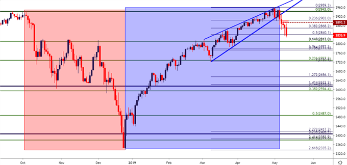 spx500 spy es daily price chart