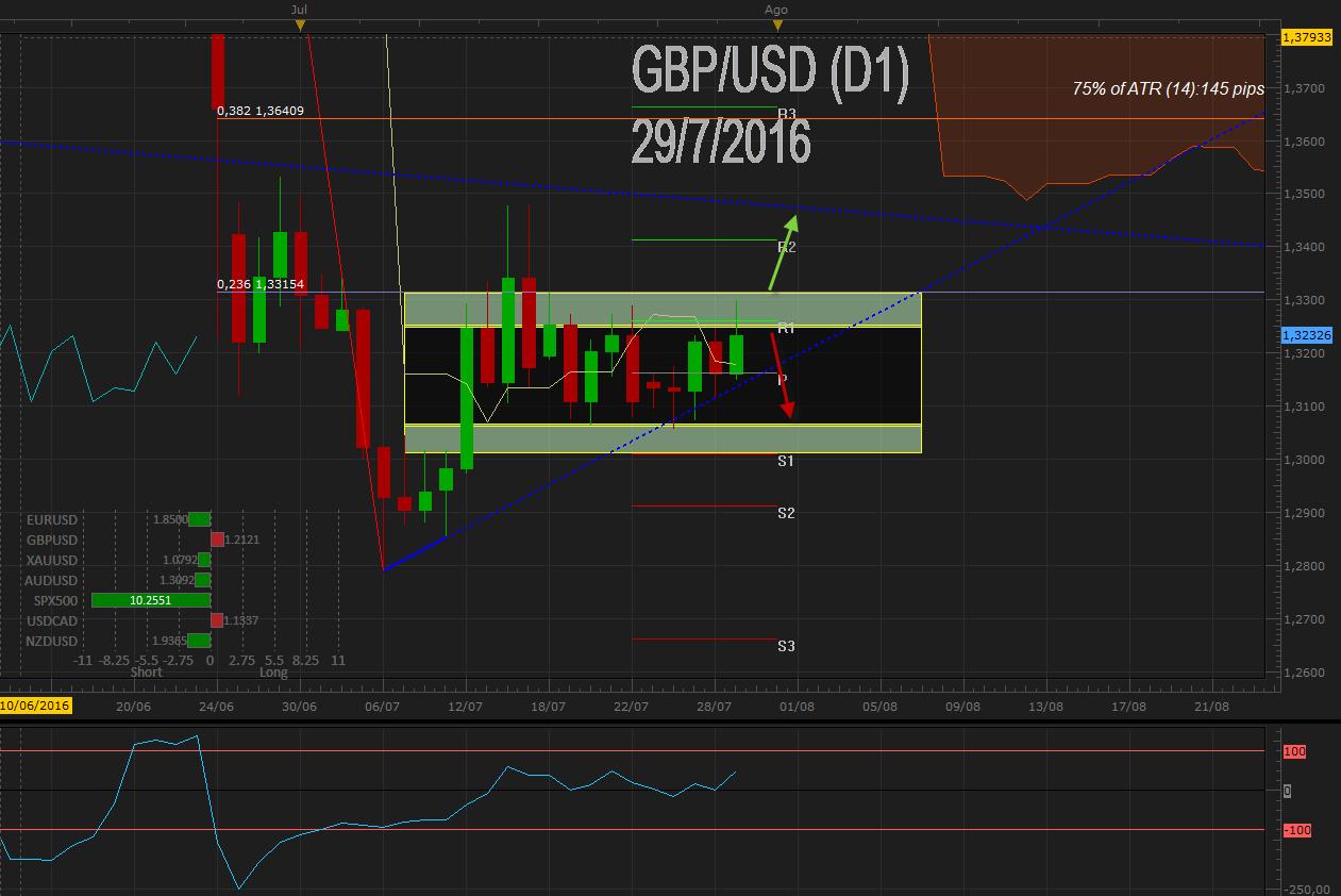 GBPUSD prueba resistencia en rango tras buenos datos de crecimiento en UK previo tipos del BoE