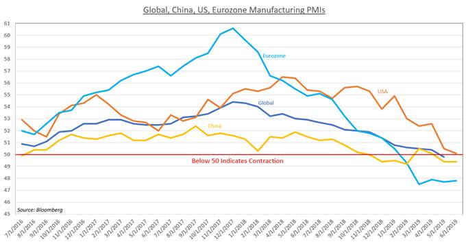 Chart Showing Global Economy