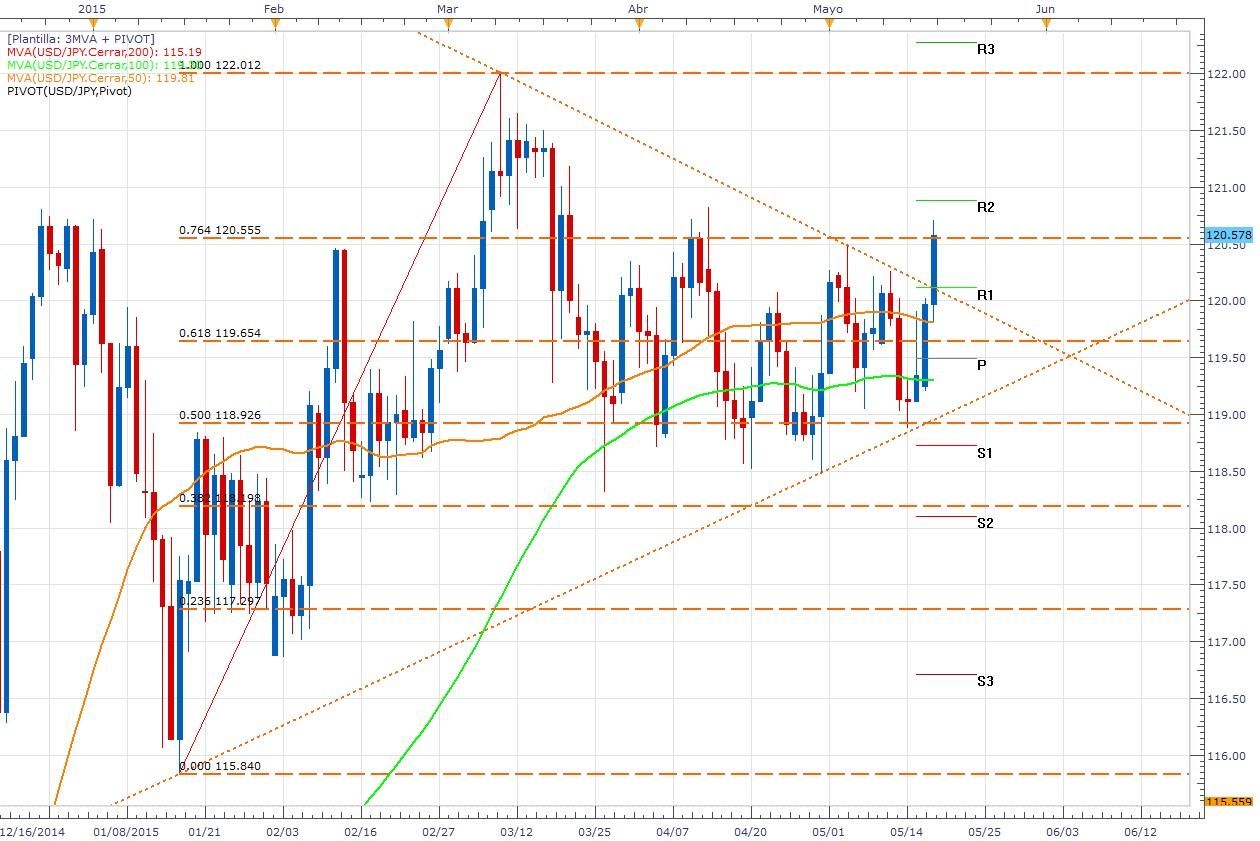 El USD/JPY logra romper y seguirá siendo protagonista (alta volatilidad)
