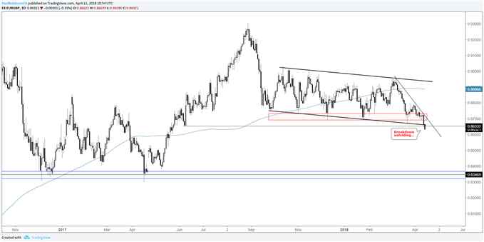 eurgbp daily chart with support break