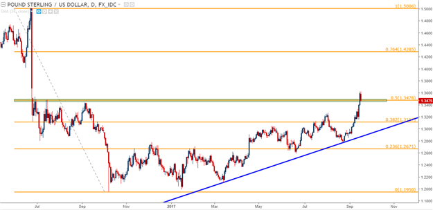 GBP/USD Technical Analysis: Support Test After Carney Taps the Brakes