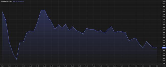 Bitcoin (BTC), FOMC & Robinhood (HOOD) – FinTwit Trends to Watch