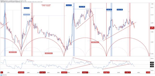 JPY Q2 2021 Technical Forecast