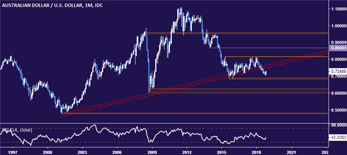 AUD/USD Technical Analysis: Upswing Corrective Within Down Trend