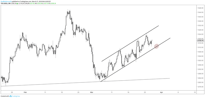 Gold 4hr chart, channel guide