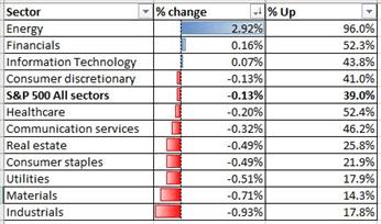 ASX 200, S&P 500 Index Forecasts: Healthy Correction Underway
