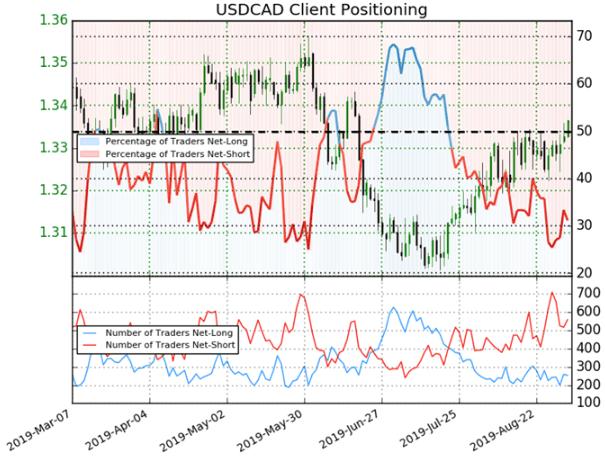 USDCAD Price Chart