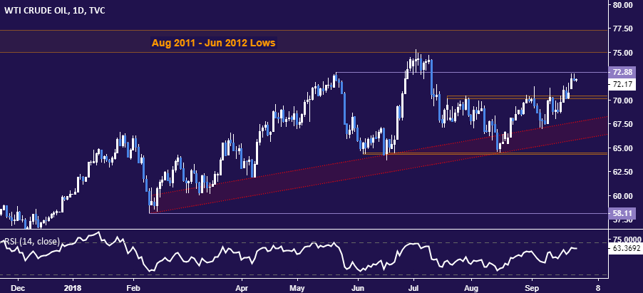Gold Crude Oil Prices May Fall As Us Dollar Gains After Fomc