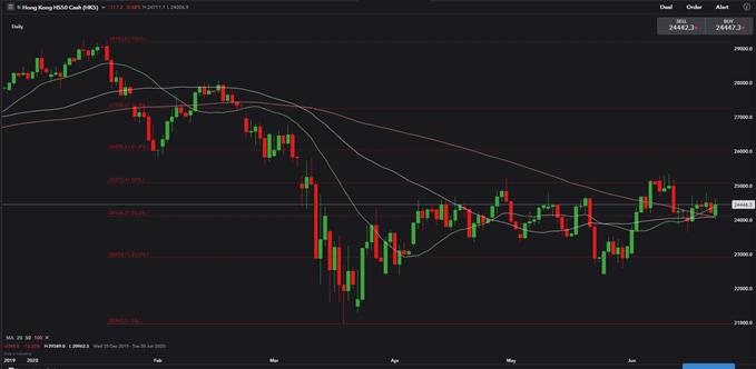 Image of Hang Seng Index Price Daily Chart