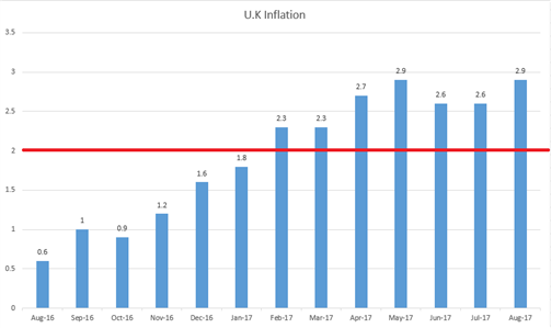 GBP/USD: Sterling in the Spotlight Ahead of Carney, UK Inflation