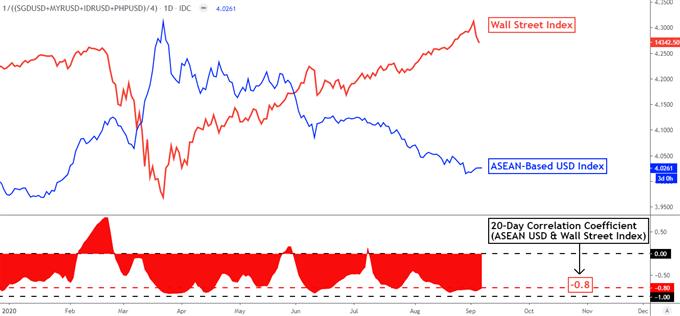 Previsioni fondamentali per il dollaro USA: USD / SGD, USD / IDR, USD / PHP, USD / MYR