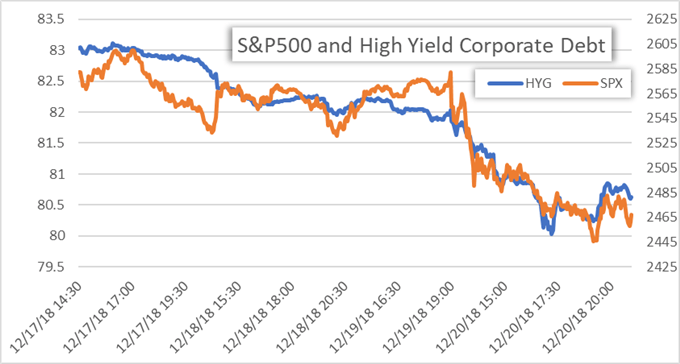 S&P500 and High Yield Corporate Debt Price Chart
