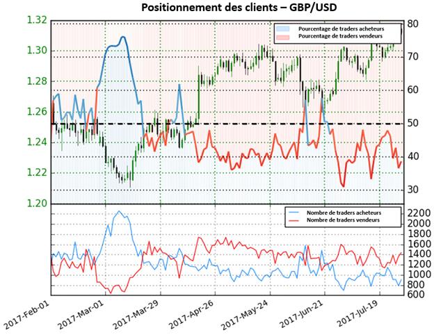Forte perspective haussière sur le GBP/USD grâce à l'aspect contrarien du Sentiment