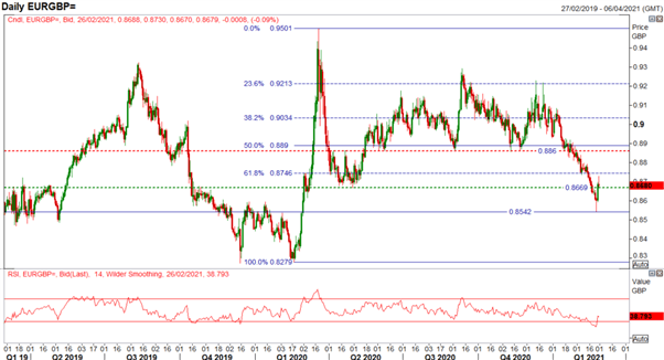 GBP/USD Weekly Forecast: GBP/USD, EUR/GBP Reversal, Now What?