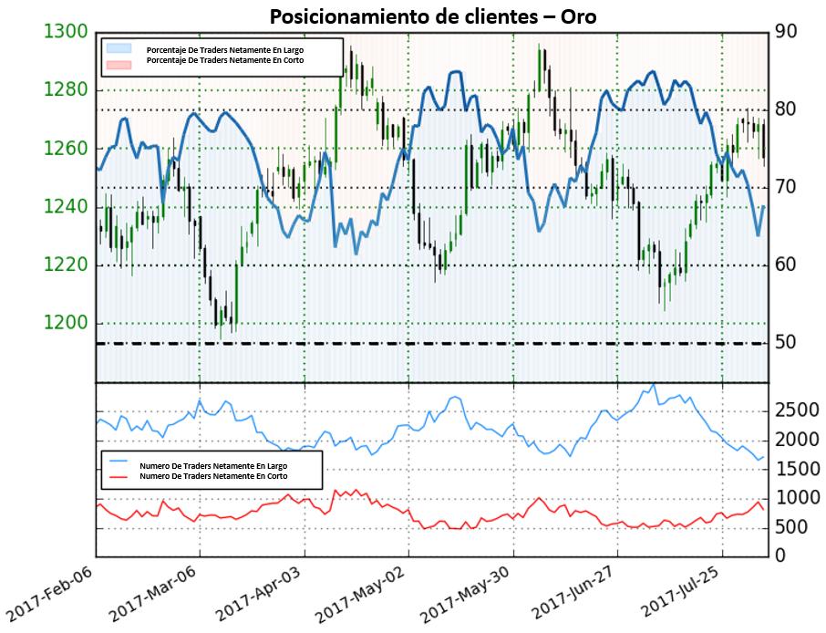 Posicionamiento de traders da pocas señalas claras para el precio del Oro